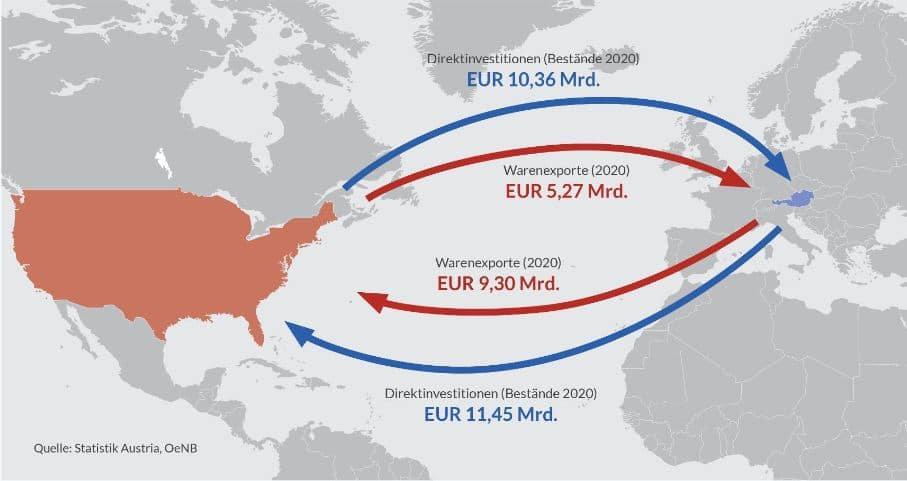 Grafik Handelsbeziehungen USA EU